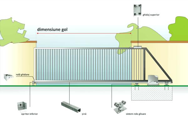 schema de principiu poarta autoportanta